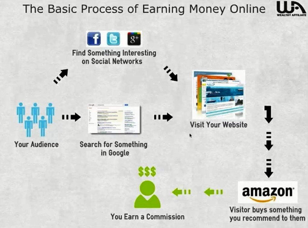 What is The Best Affiliate Marketing Training Programs for Beginners?