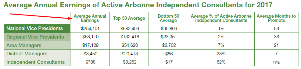 Is Arbonne a Scam and Pyramid Scheme? My Honest Review (2019